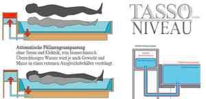 Tasso Wasserbetten Niveau