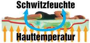 Schwitzfeuchte-Hauttemperatur